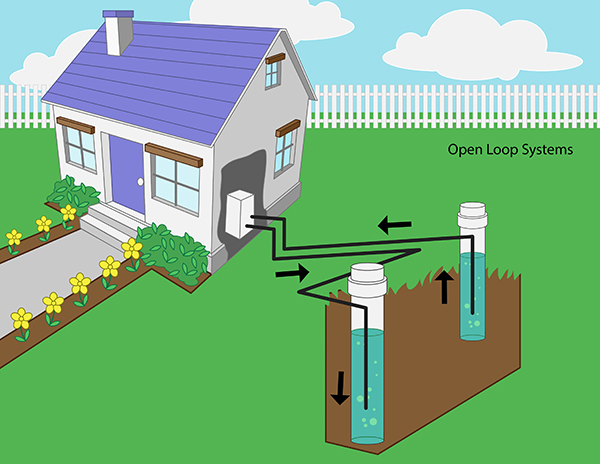 Geothermal Heat Pump Systems Wellowner Org
