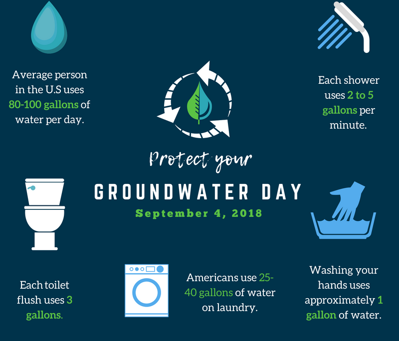 Protect Your Groundwater Day Sept. 4 – Wellowner.org