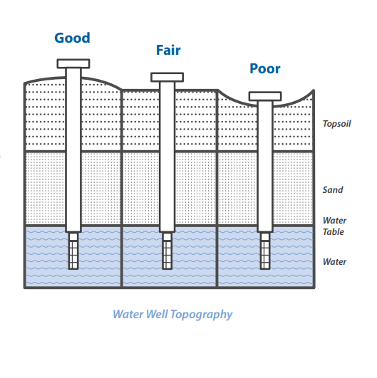 Water Well Topography Diagram