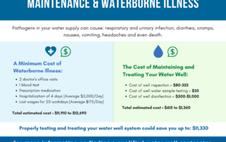NGWA Releases Study on Potential Cost of Pathogen-Contaminated Wells