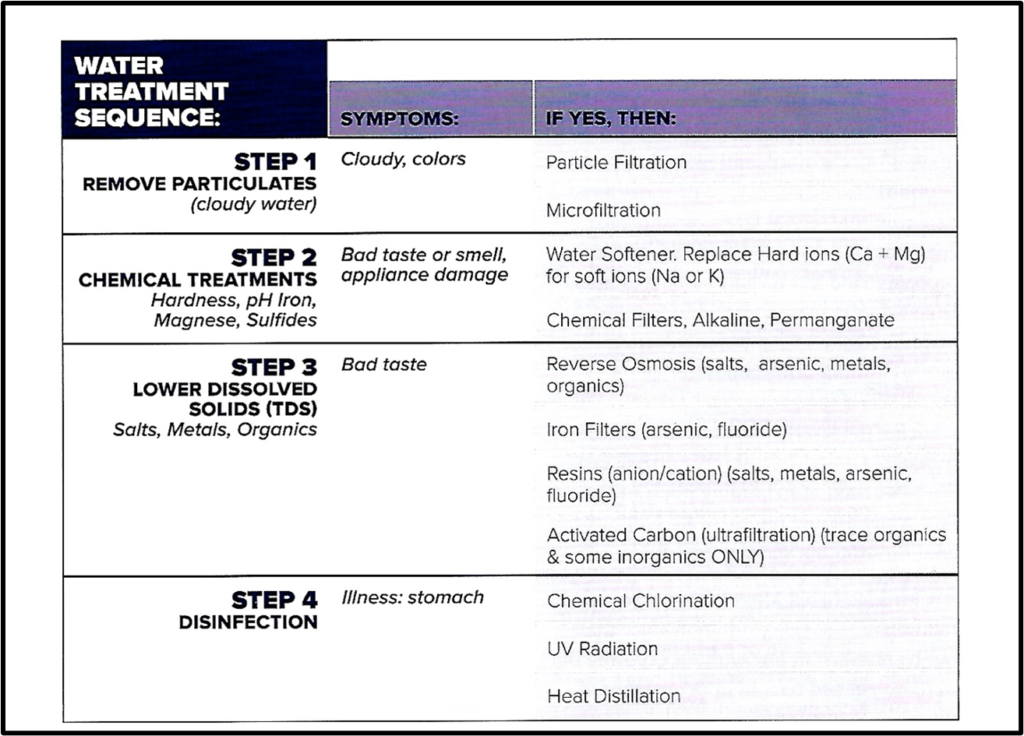 Water Treatment Sequence