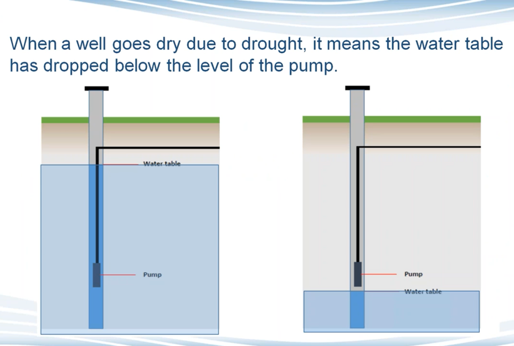 An illustration of the water table getting lower